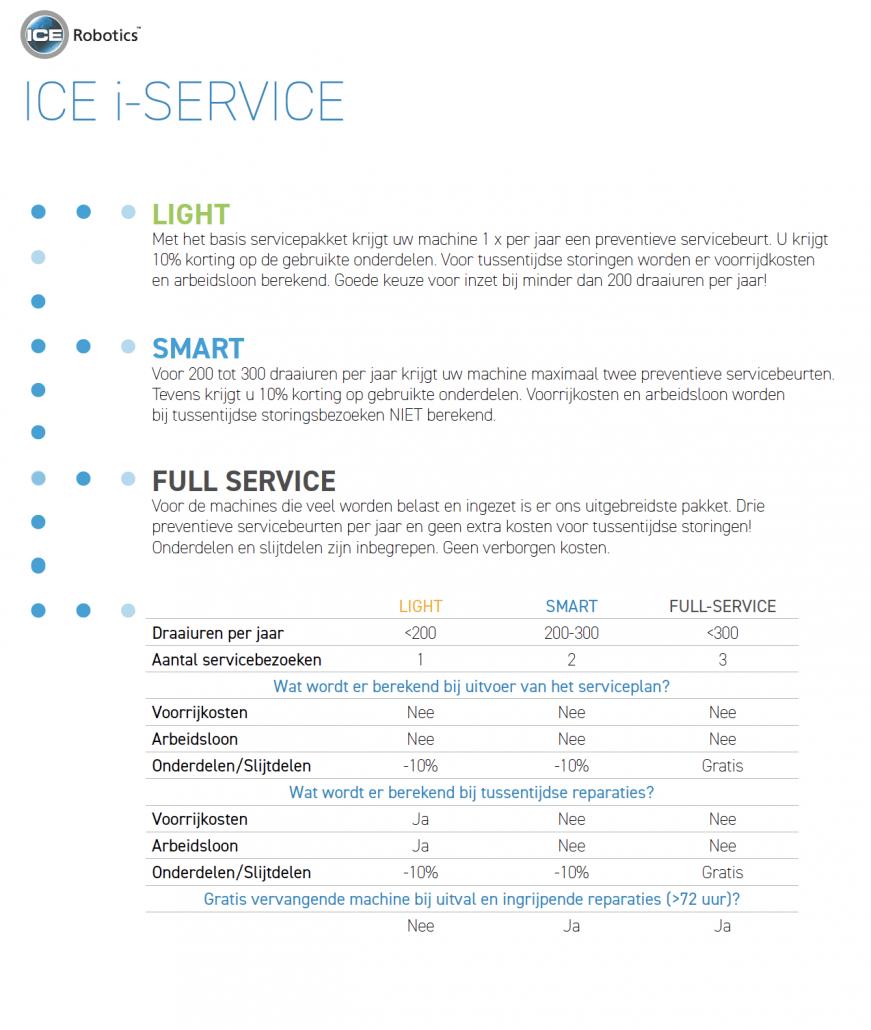 Service Prijslijst